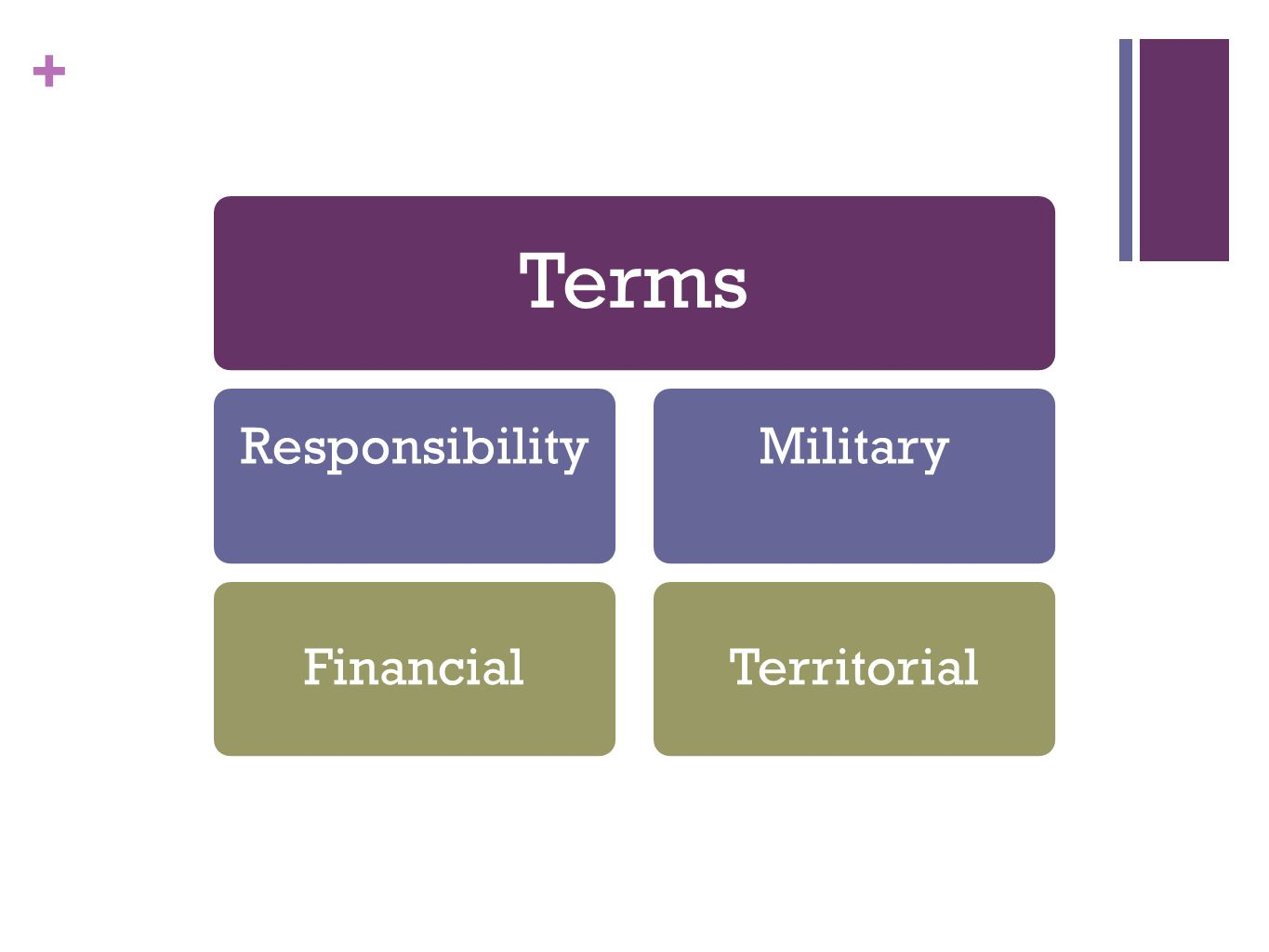 Terms Responsibility Financial Military Territorial