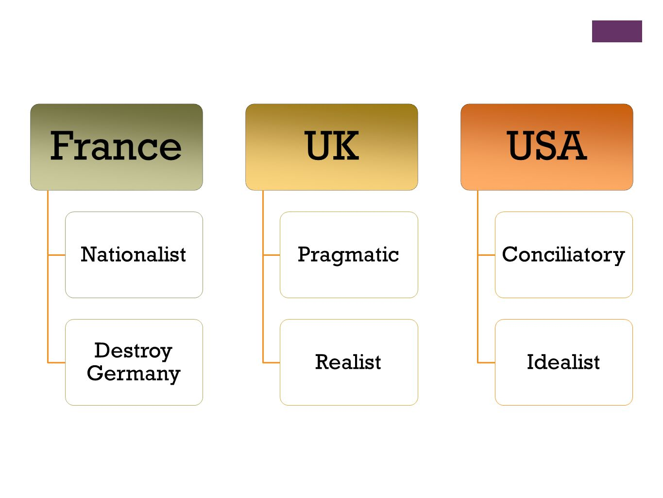 France UK USA Nationalist Destroy Germany Pragmatic Realist
