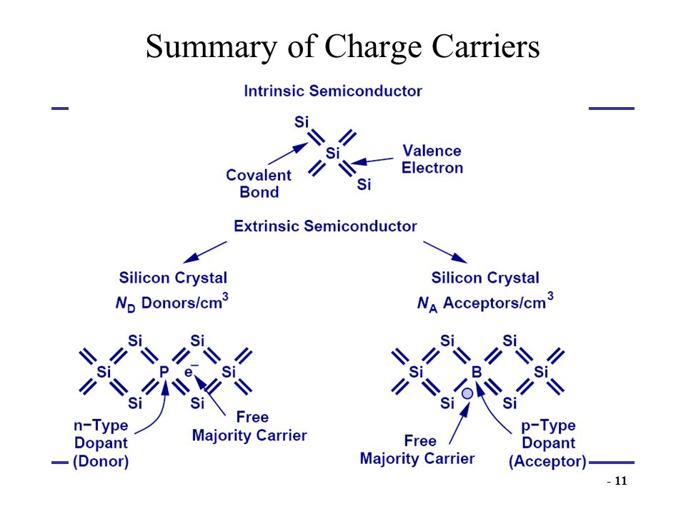 Summary of Charge Carriers