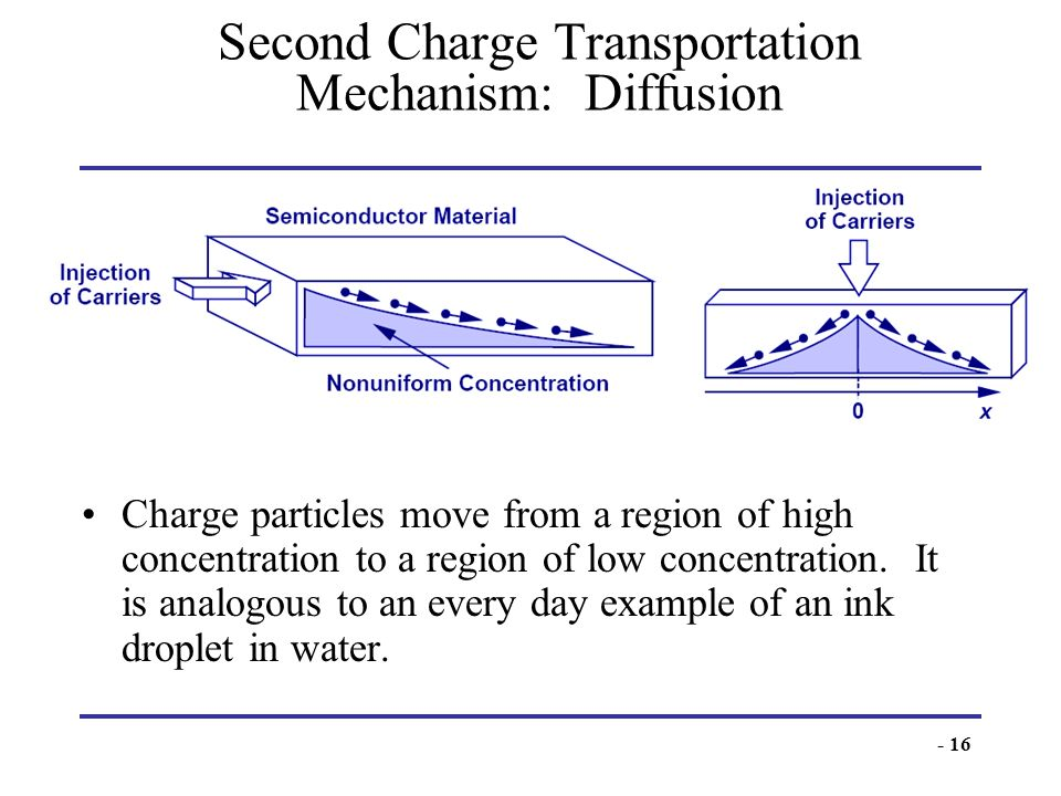 Second Charge Transportation Mechanism: Diffusion