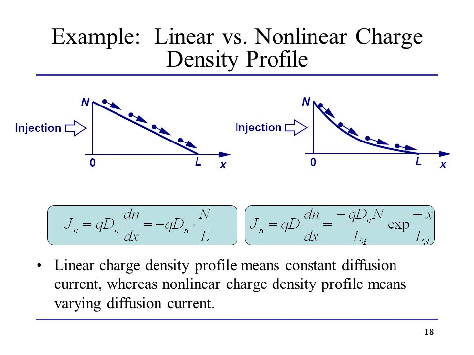 Example: Linear vs. Nonlinear Charge Density Profile