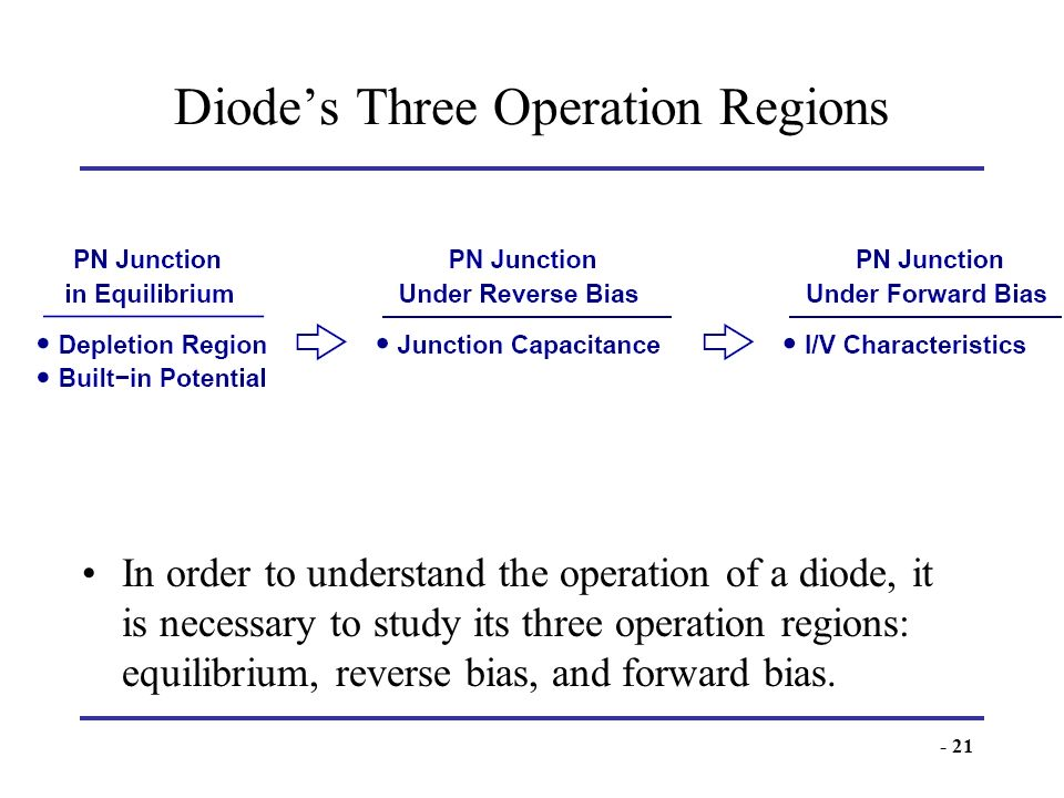 Diode's Three Operation Regions