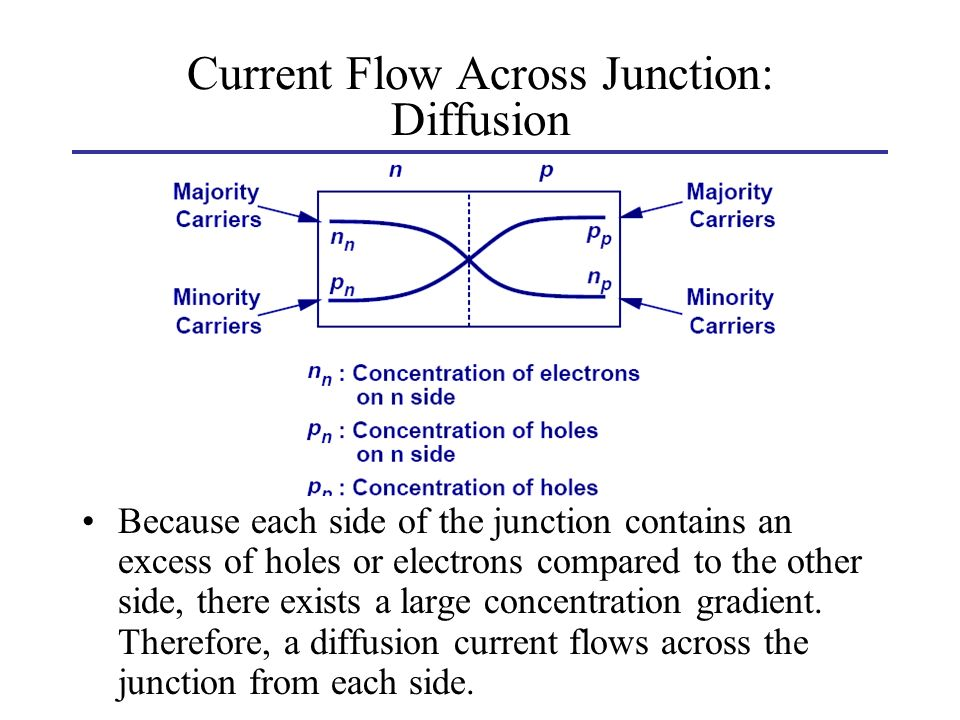 Current Flow Across Junction: Diffusion