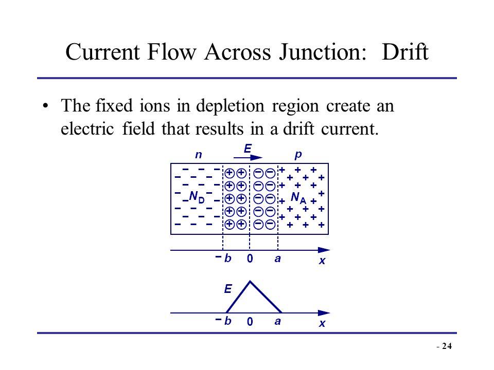 Current Flow Across Junction: Drift