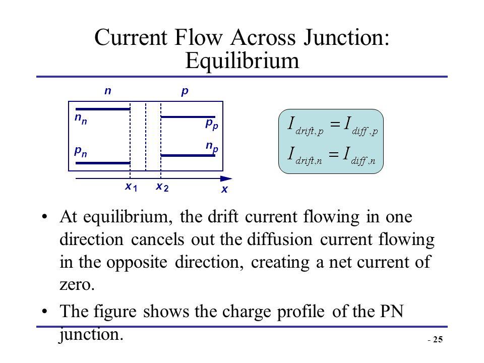 Current Flow Across Junction: Equilibrium