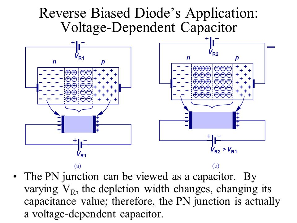 Reverse Biased Diode's Application: Voltage-Dependent Capacitor