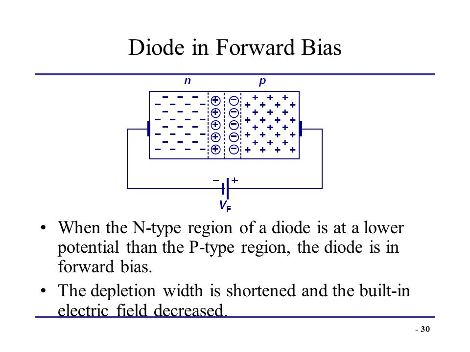Diode in Forward BiasWhen the N-type region of a diode is at a lower potential than the P-type region, the diode is in forward bias.