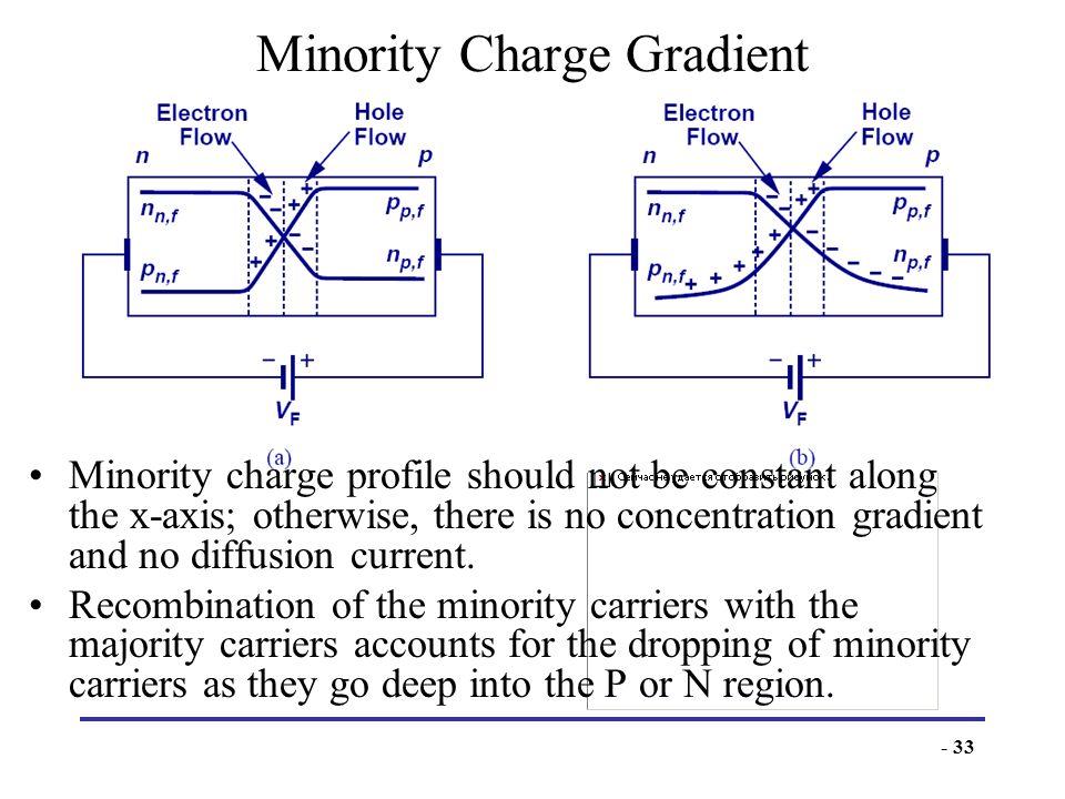 Minority Charge Gradient