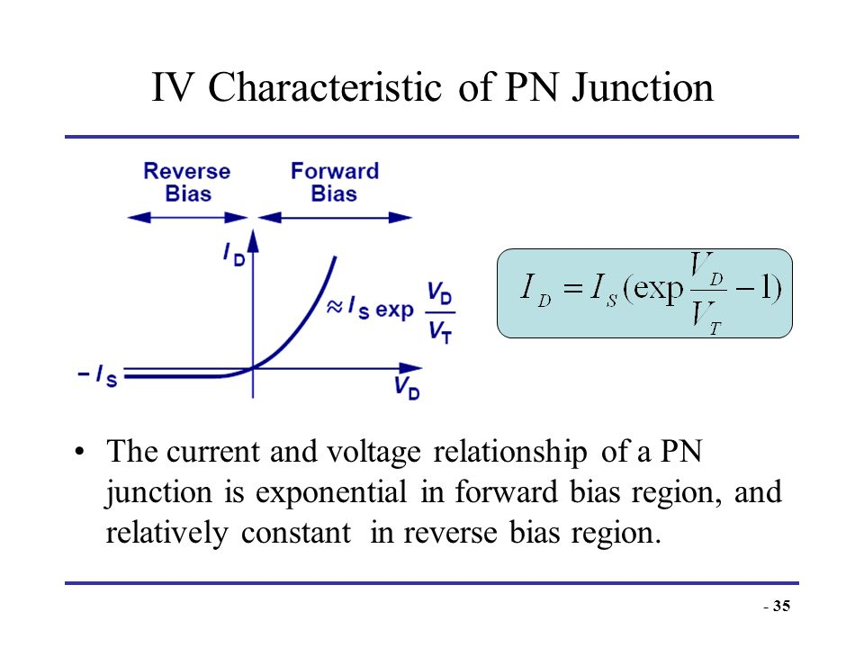 IV Characteristic of PN Junction