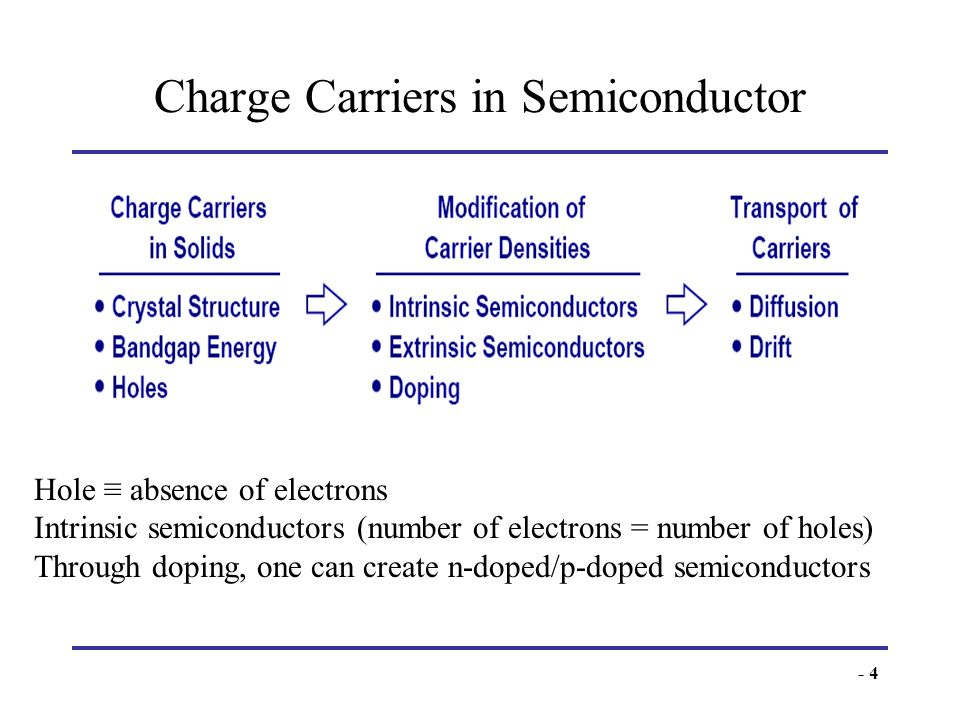 Charge Carriers in Semiconductor