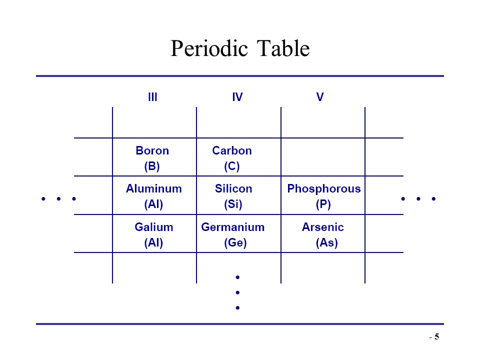 Periodic TableThis abridged table contains elements with three to five valence electrons, with Si being the most important.