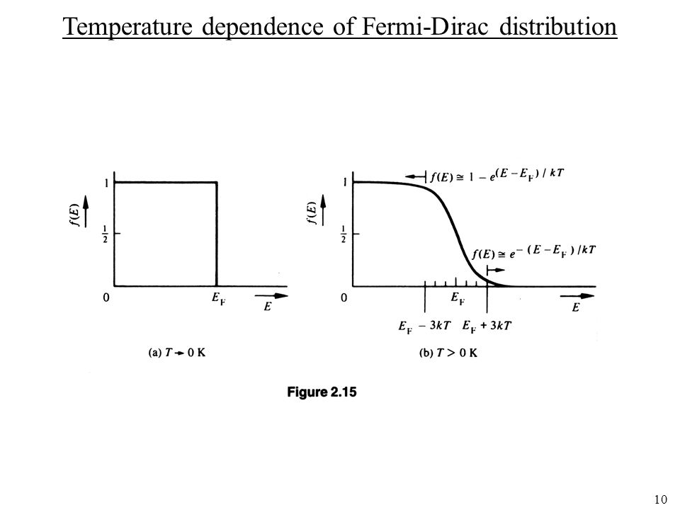 Temperature dependence of Fermi-Dirac distribution