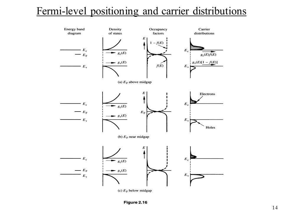 Fermi-level positioning and carrier distributions