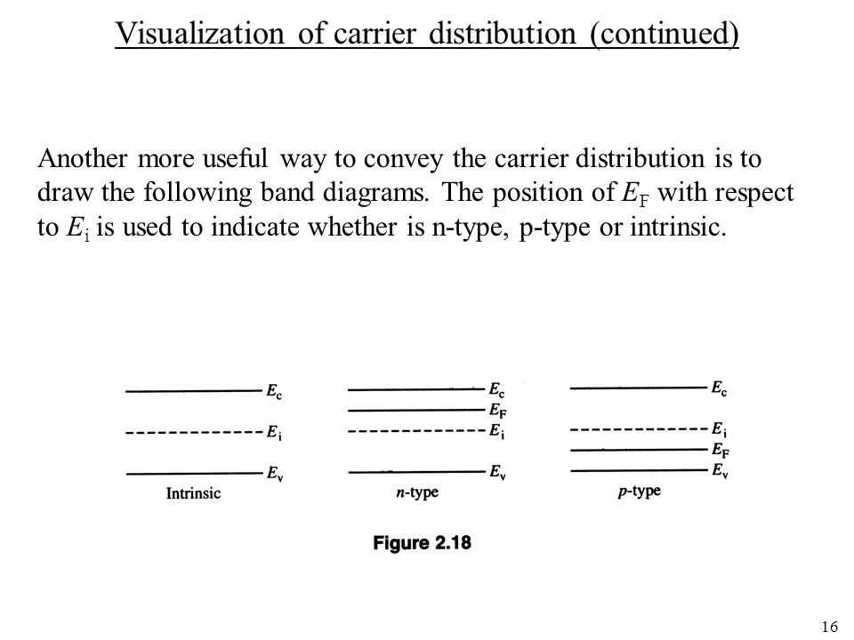 Visualization of carrier distribution (continued)