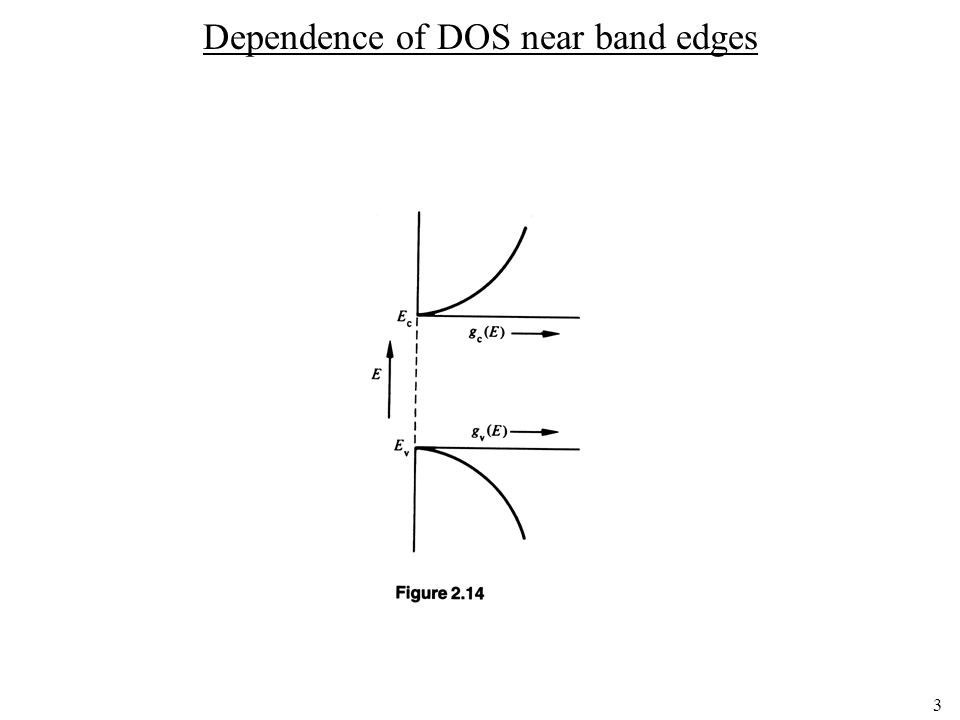 Dependence of DOS near band edges