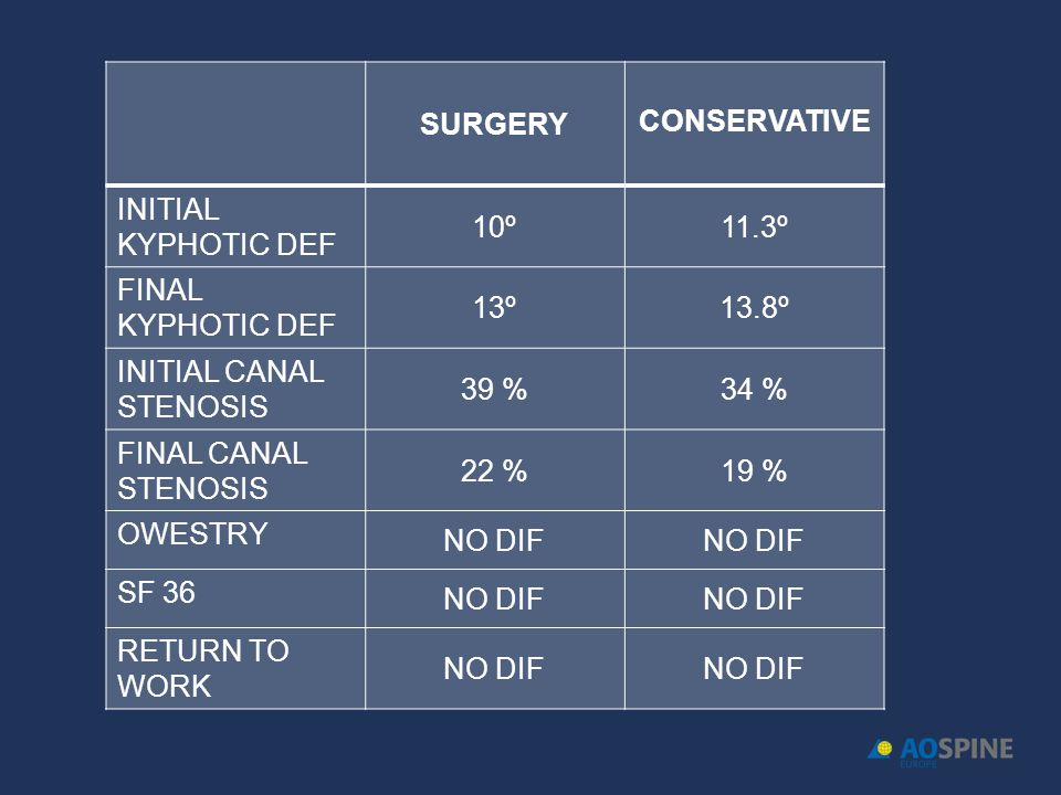 SURGERY CONSERVATIVE. INITIAL KYPHOTIC DEF. 10º. 11.3º. FINAL KYPHOTIC DEF. 13º. 13.8º. INITIAL CANAL STENOSIS.