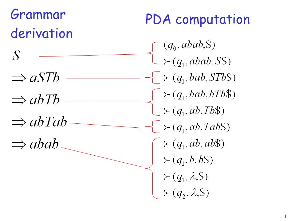 Grammar derivation PDA computation