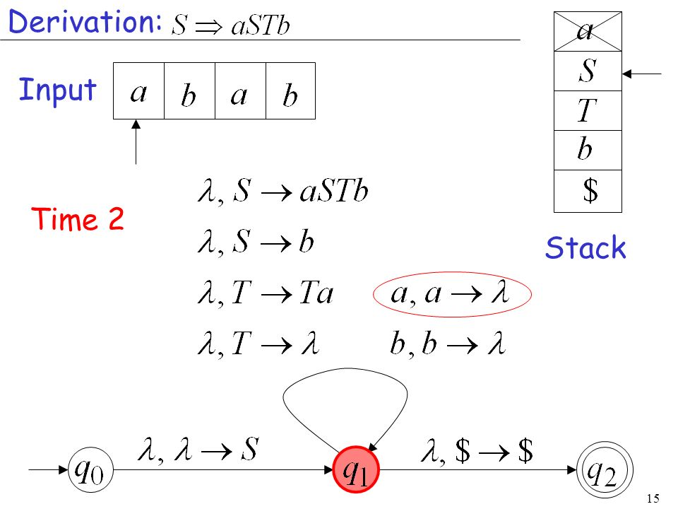 Derivation: Input Time 2 Stack
