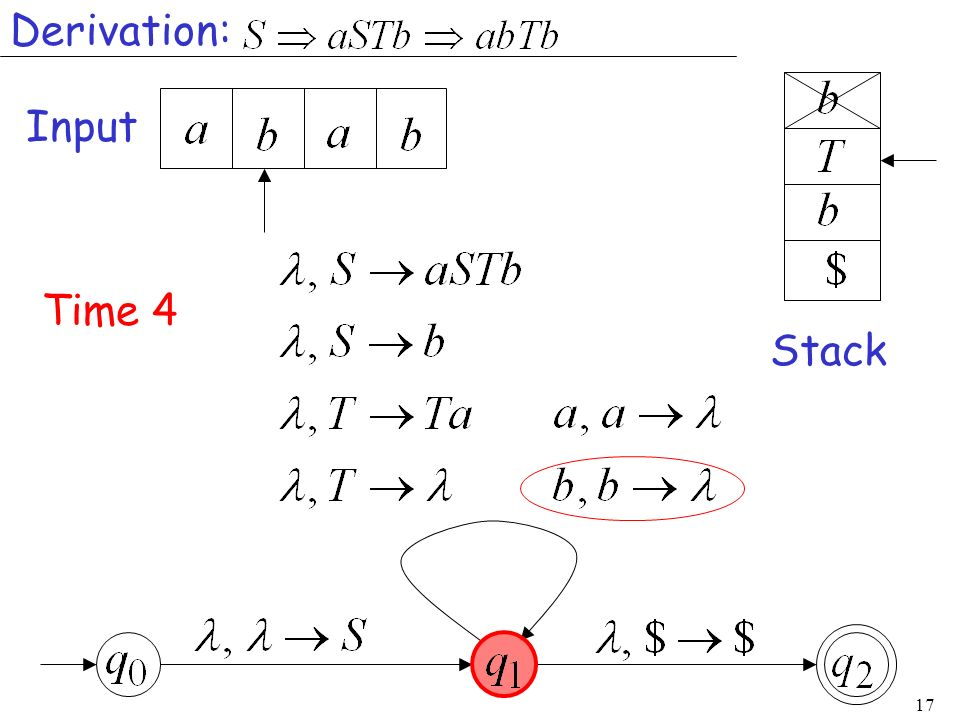 Derivation: Input Time 4 Stack