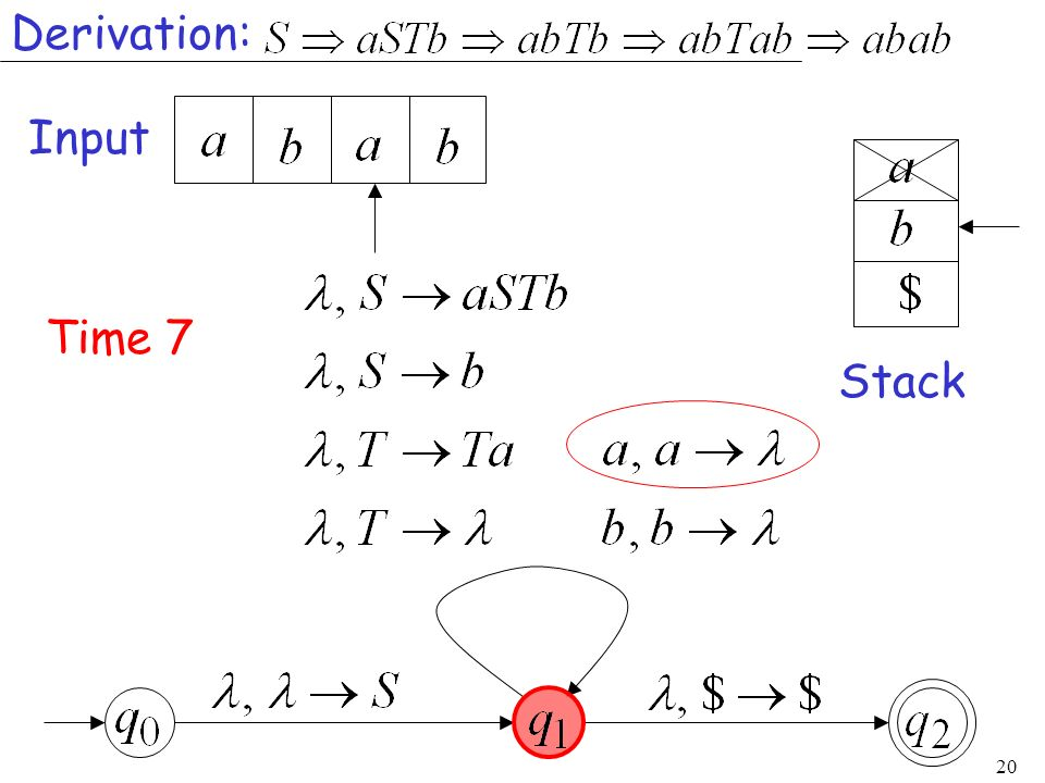 Derivation: Input Time 7 Stack