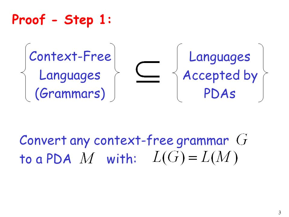 Proof - Step 1:Context-Free. Languages. (Grammars) Languages. Accepted by. PDAs. Convert any context-free grammar.