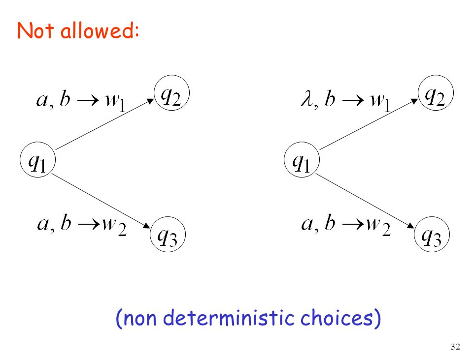 Not allowed: (non deterministic choices)