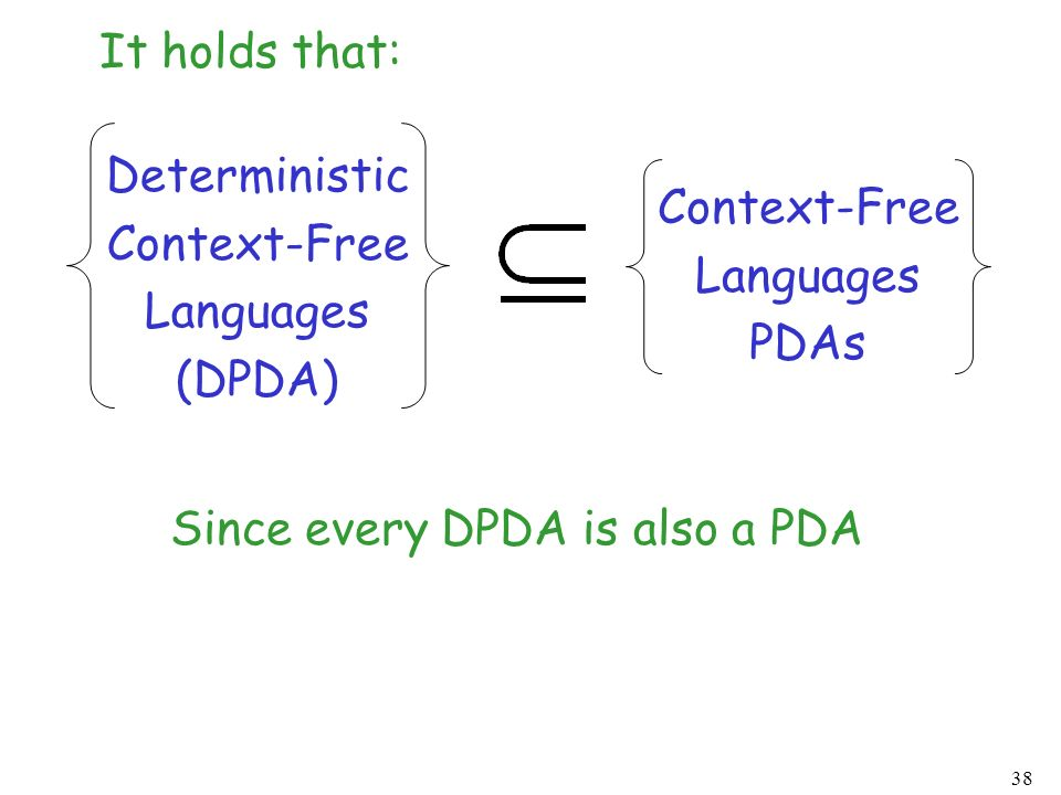 It holds that: Deterministic. Context-Free. Languages.