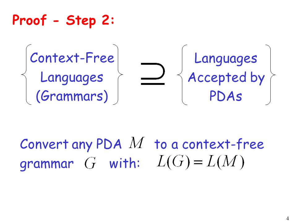 Proof - Step 2:Context-Free. Languages. (Grammars) Languages. Accepted by. PDAs. Convert any PDA to a context-free.