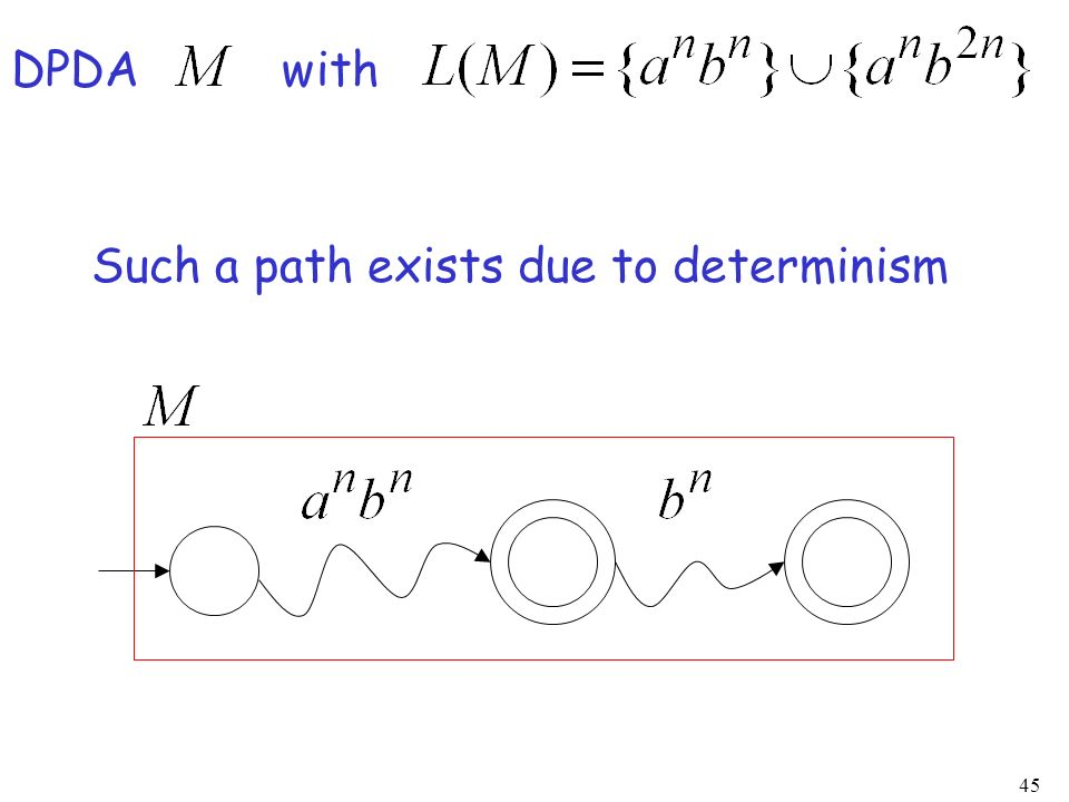 DPDA with Such a path exists due to determinism