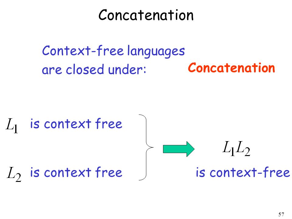 Concatenation Context-free languages are closed under: Concatenation