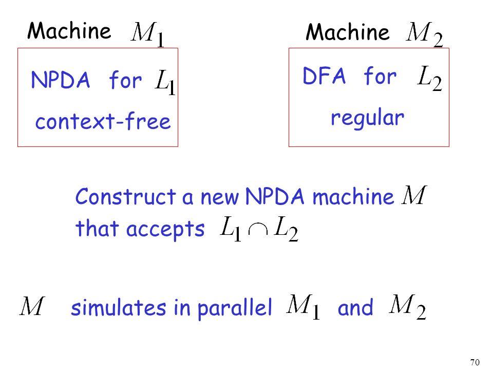 Machine Machine. DFA. for. NPDA. for. regular. context-free. Construct a new NPDA machine. that accepts.