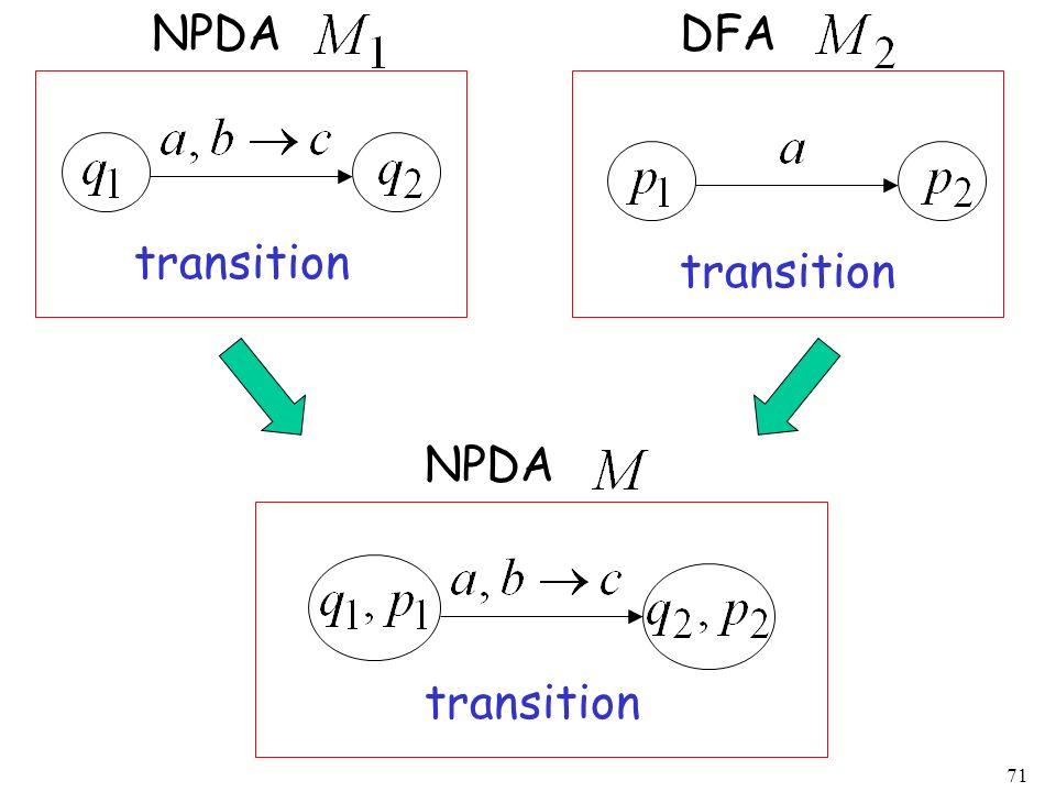 NPDA DFA transition transition NPDA transition