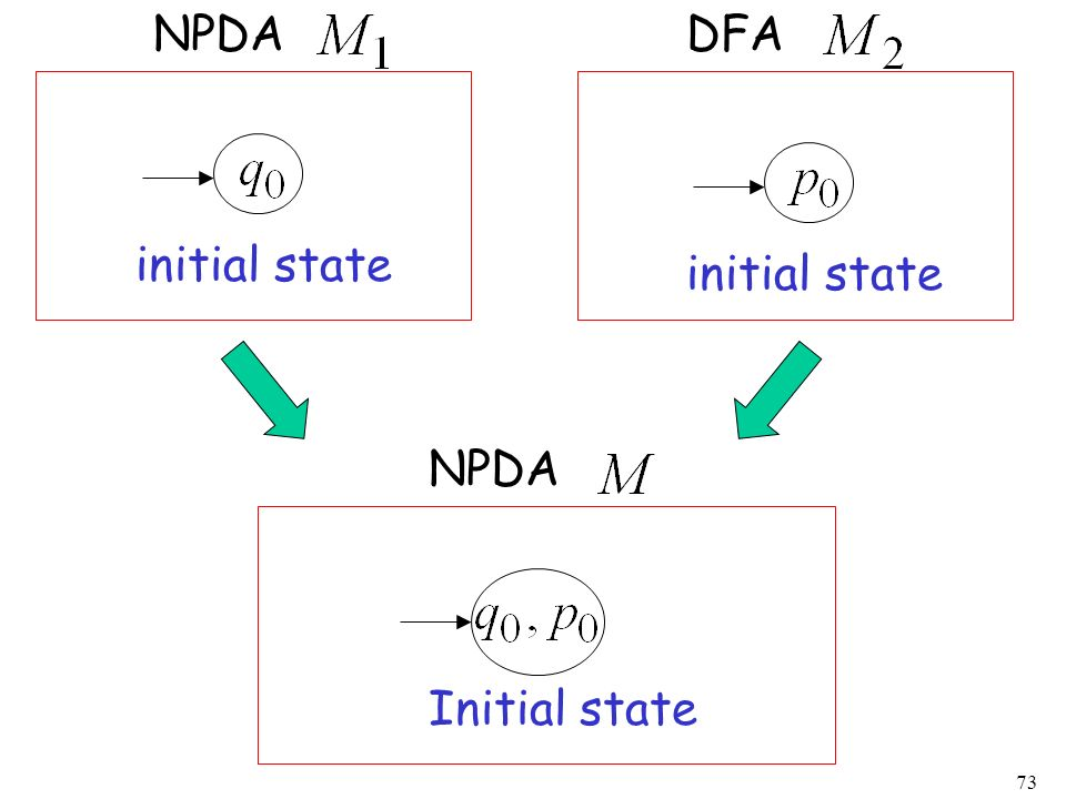 NPDA DFA initial state initial state NPDA Initial state