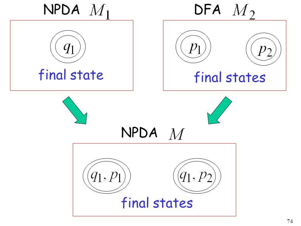 NPDA DFA final state final states NPDA final states