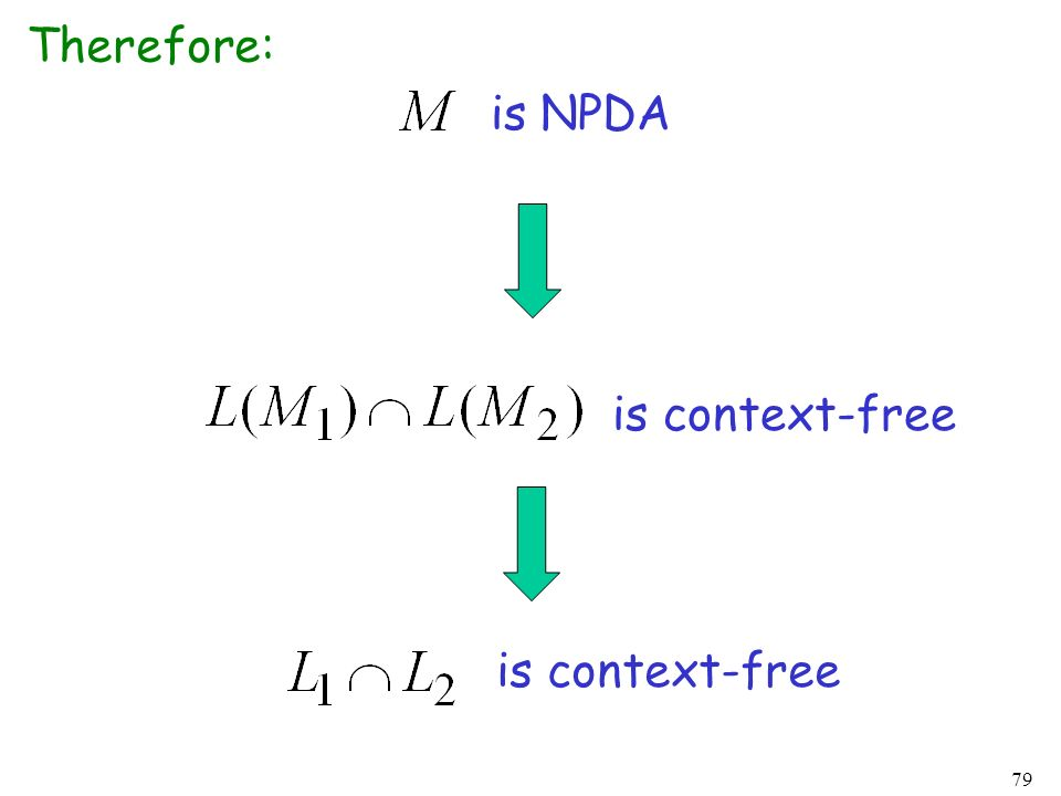 Therefore: is NPDA is context-free is context-free