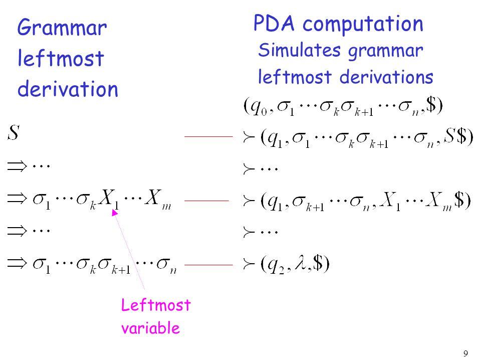 PDA computation Grammar leftmost derivation Simulates grammar
