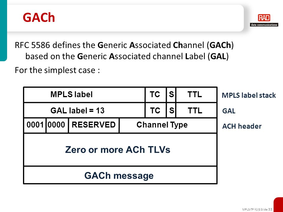 GACh RFC 5586 defines the Generic Associated Channel (GACh)