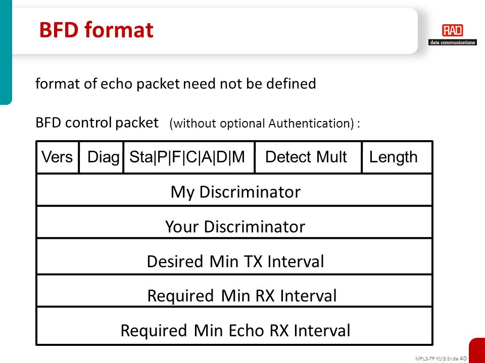 BFD format My Discriminator Your Discriminator Desired Min TX Interval