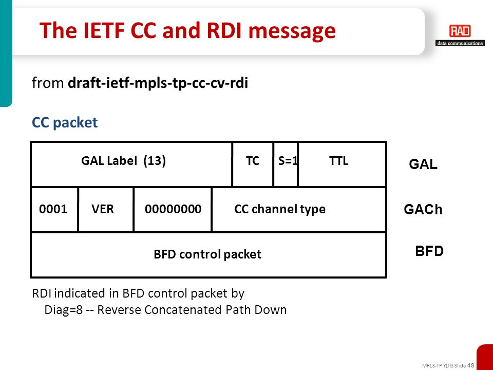 The IETF CC and RDI message