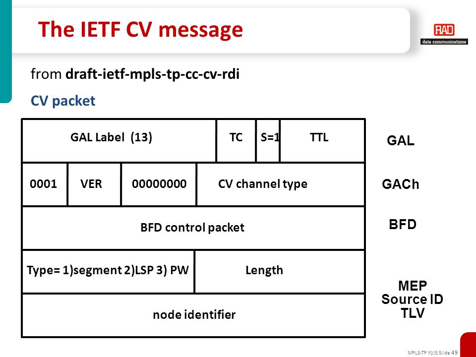 The IETF CV message from draft-ietf-mpls-tp-cc-cv-rdi CV packet