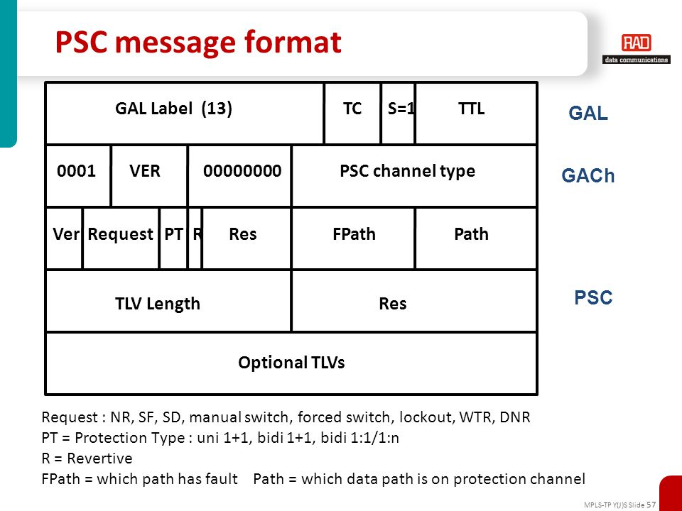 PSC message format GAL Label (13) TC S=1 TTL GAL