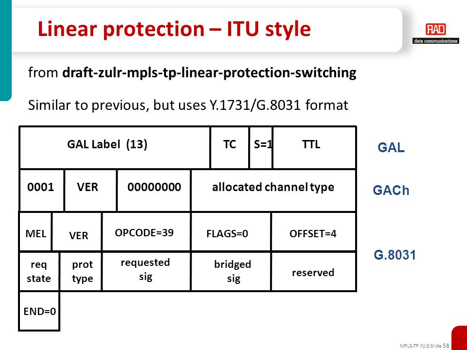 Linear protection – ITU style