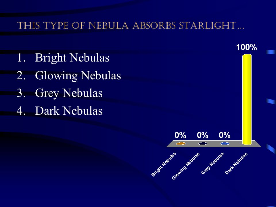 This type of nebula absorbs starlight…