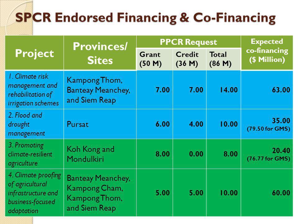 SPCR Endorsed Financing & Co-Financing