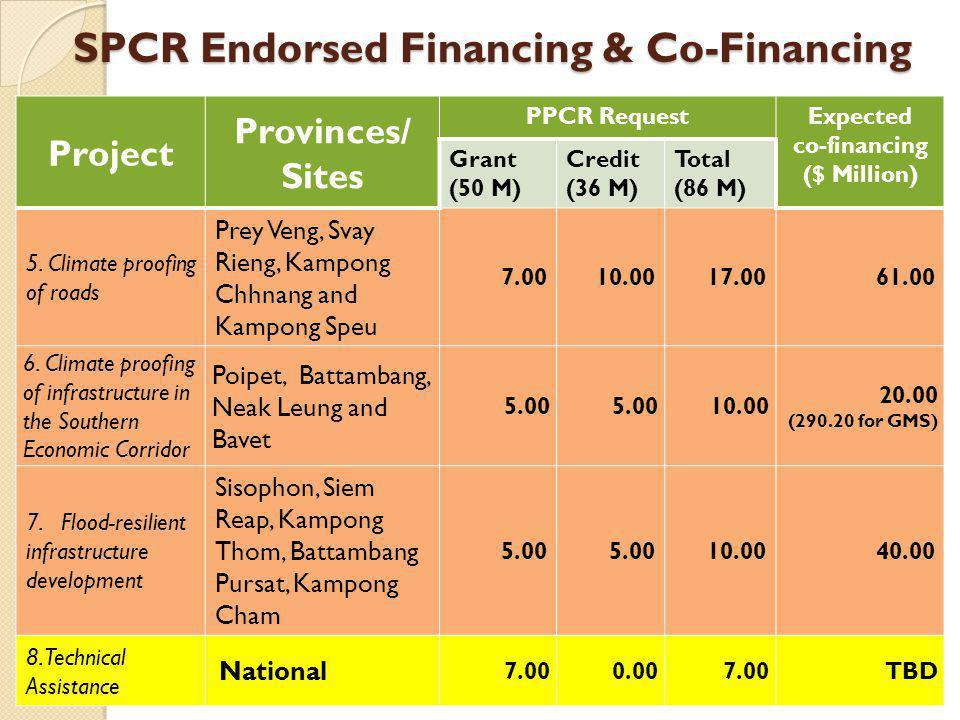 SPCR Endorsed Financing & Co-Financing