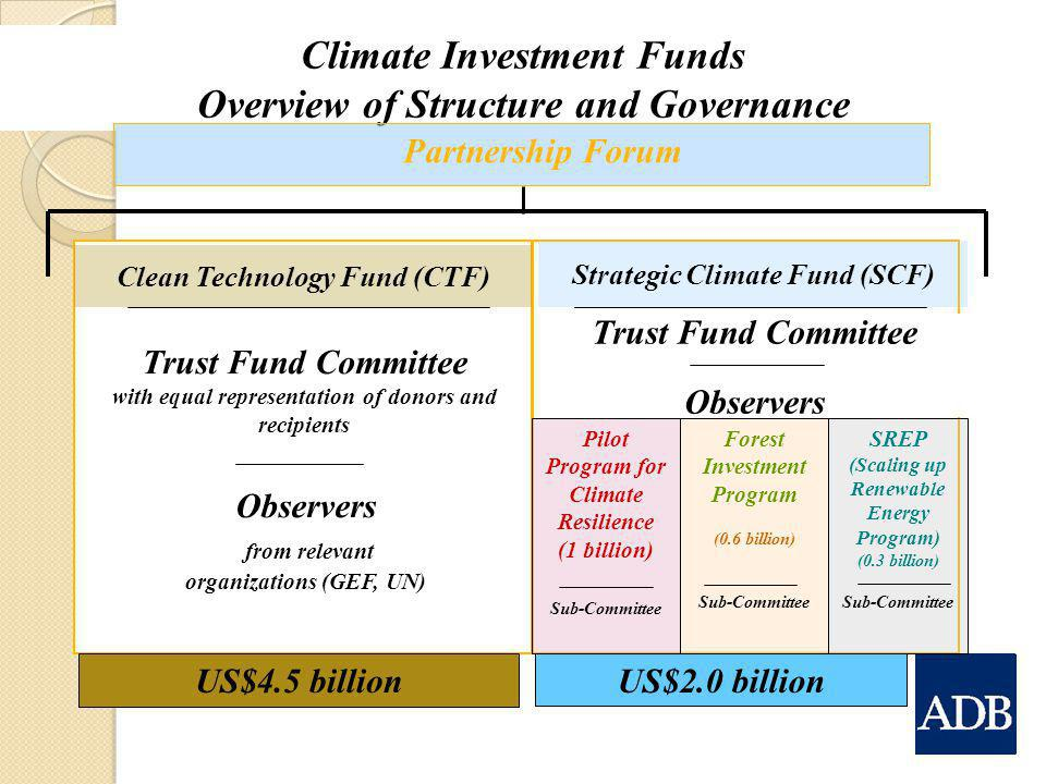 Climate Investment Funds Overview of Structure and Governance