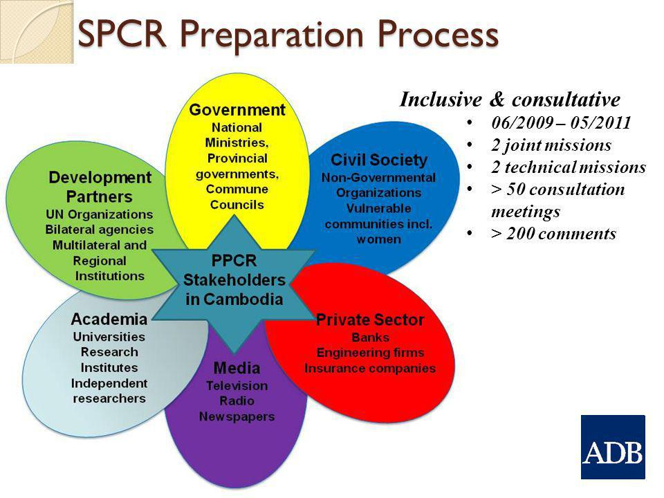 SPCR Preparation Process