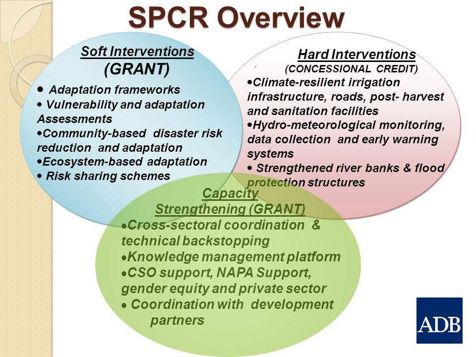 Hard Interventions (CONCESSIONAL CREDIT) Strengthening (GRANT)