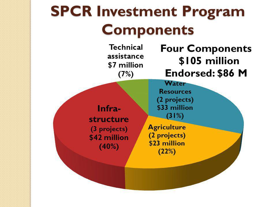 SPCR Investment Program Components