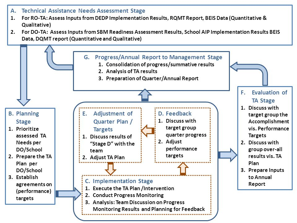 Technical Assistance Needs Assessment Stage